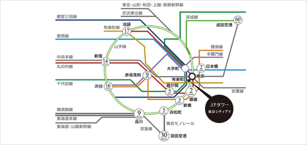 鉄道路線アクセスと東京駅までの所要時間(目安)